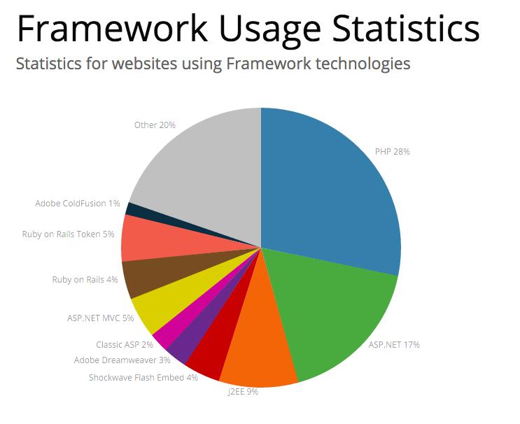 Framework_technologies_Web_Usage_Statistics