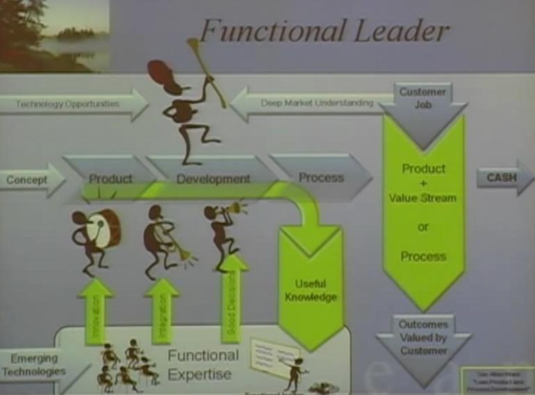 functionleader